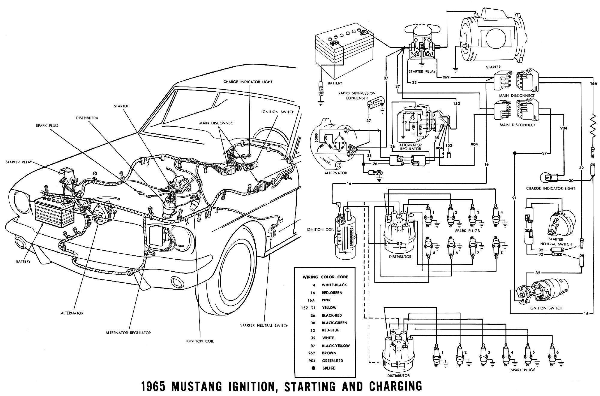 Vintage Mustang » Diagramme
